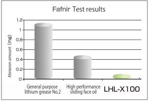LHL-X100 Fretting Test